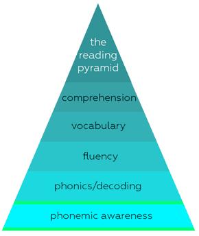 , ควรเรียนตัวอักษร a,b,c หรือ Phonics ก่อน?